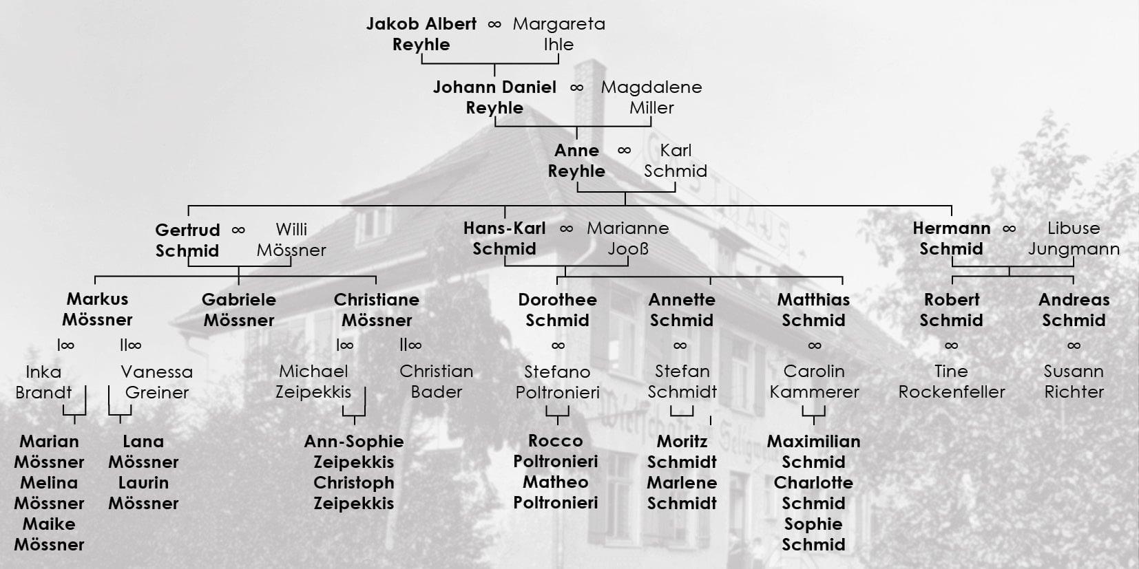 Stammbaum Seligweiler für Website